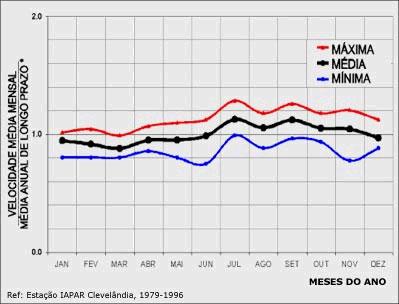 Velocidade média mensal / Média anual de longo prazo